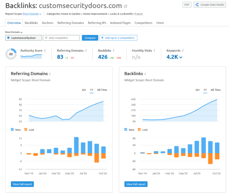 A screenshot of the backlinks feature in SEMrush.