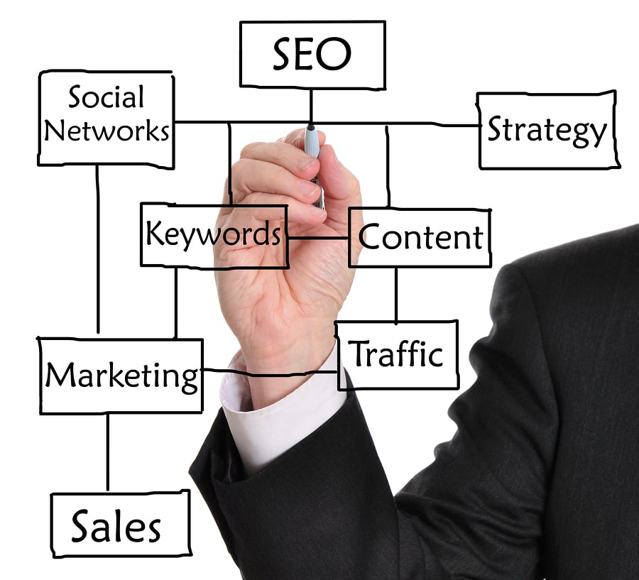 Google+ Marketing is Important for SEO Strategy