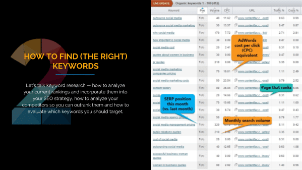 SEO Training Lesson 2: Keyword Research, Analysis and Implementation