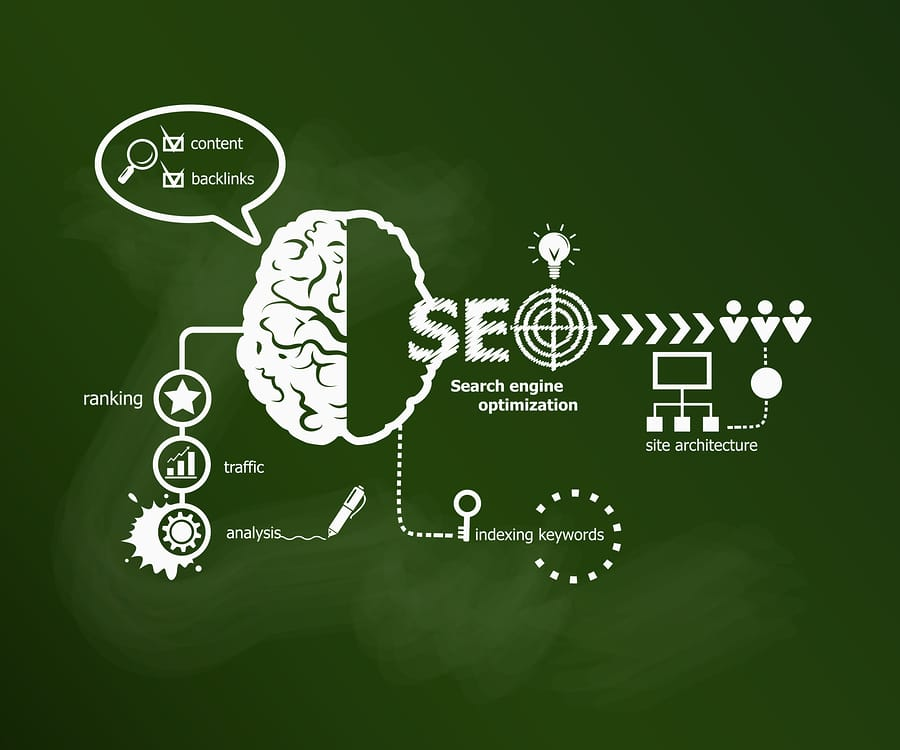 An illustration of search engine optimization (SEO), which involves content, backlinks, ranking, traffic, analysis, site architecture and indexing keywords