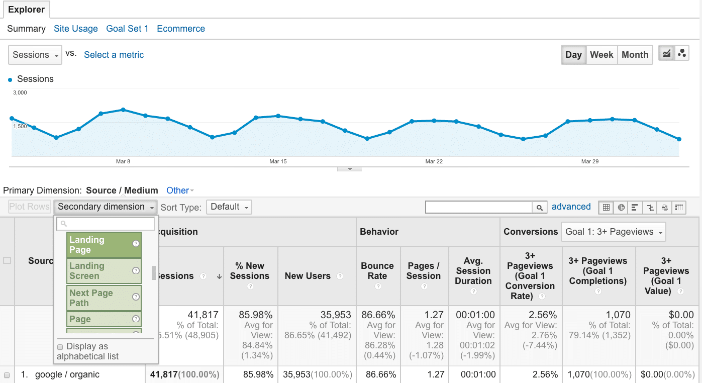 How to Increase Organic Traffic by Revamping Existing Content