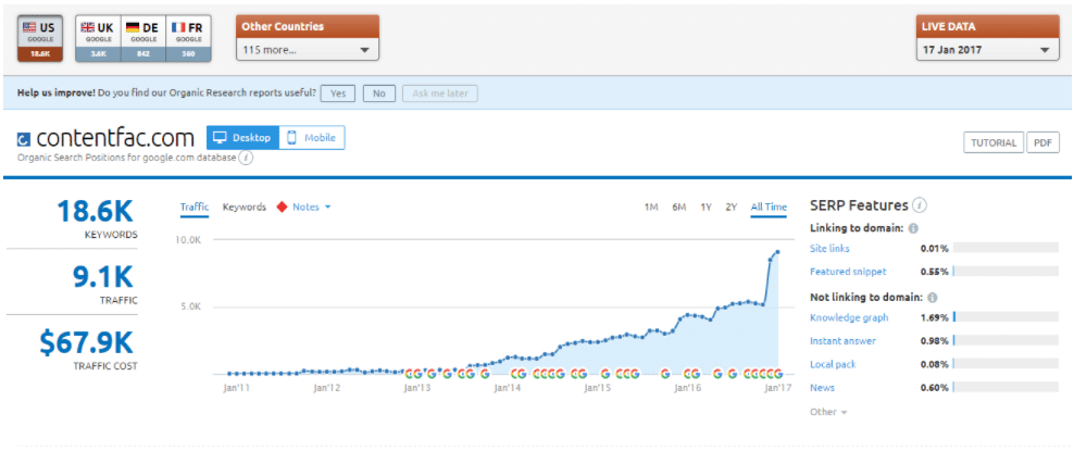 Screenshot of TCF SEMrush analytics for SEO