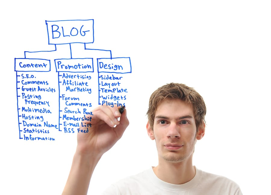 Build your content marketing strategy.