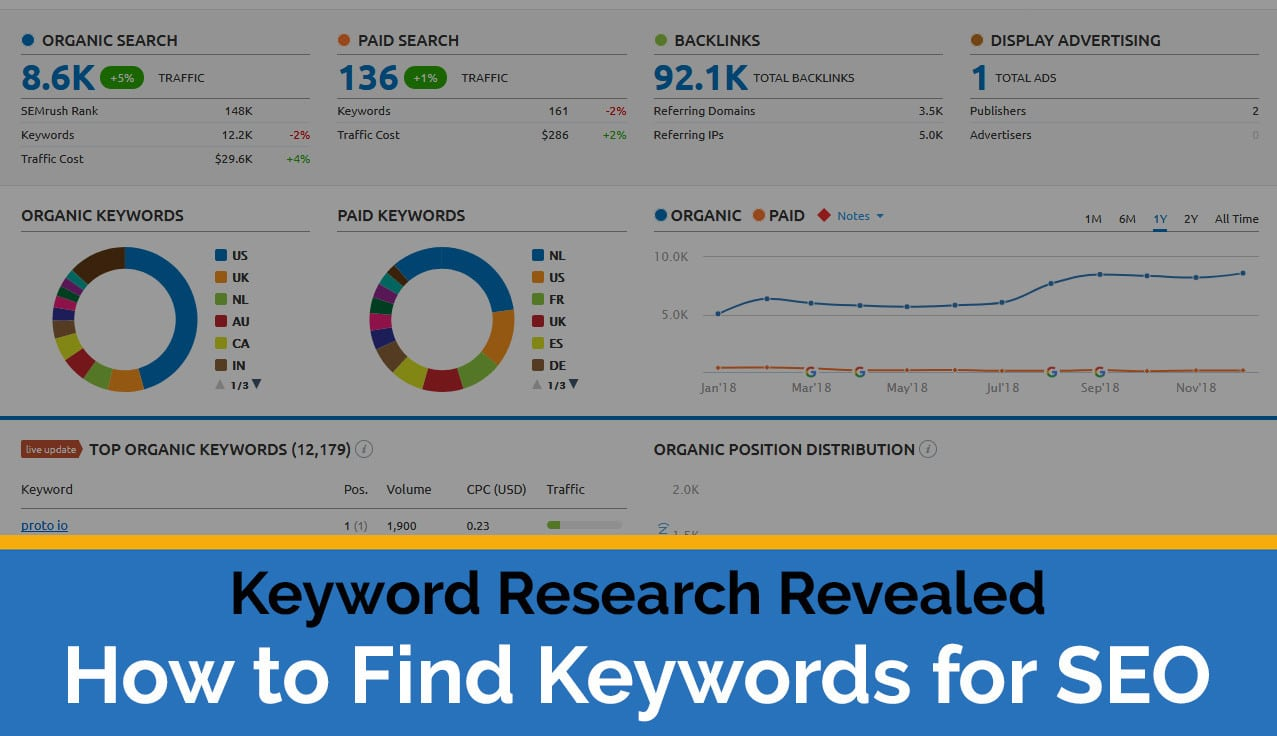 The Only Guide to SEO Keyword Research You'll Ever Need
