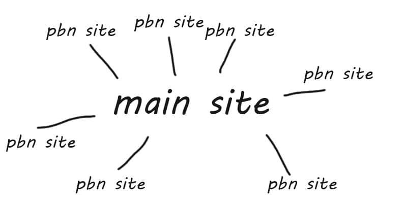 diagram of a pbn